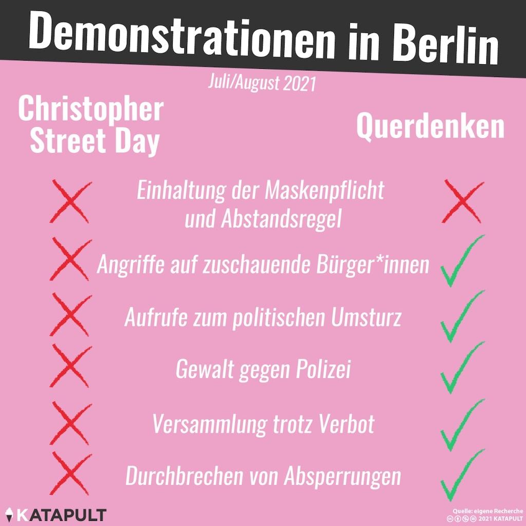 Katapult Magazin Demonstrationen in Berlin
